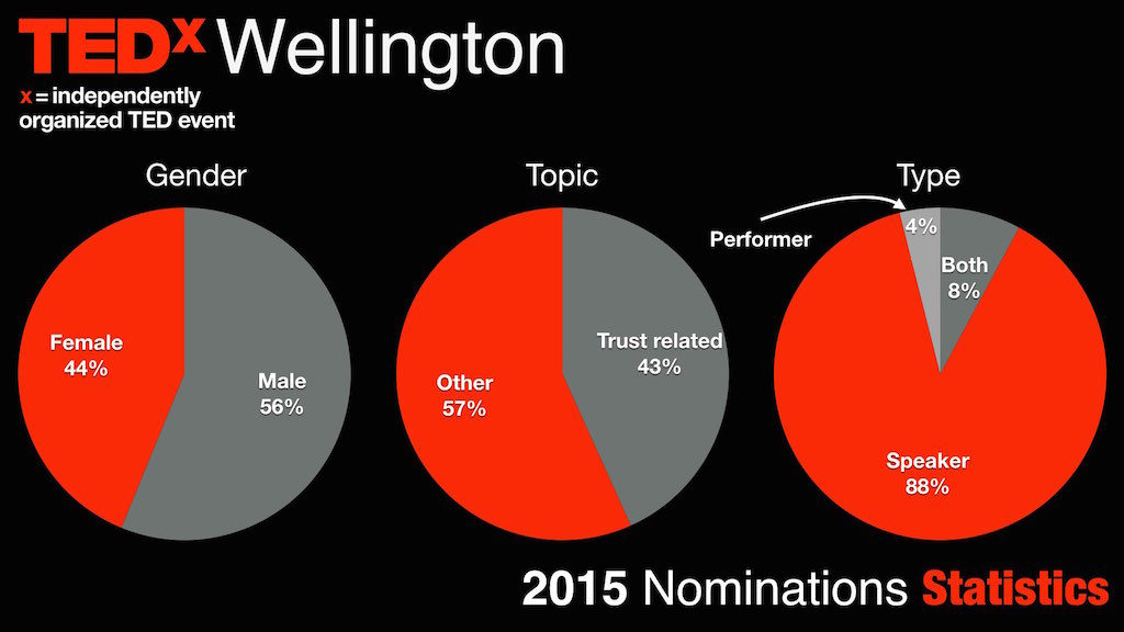 2015 speakers / performers nominations stats