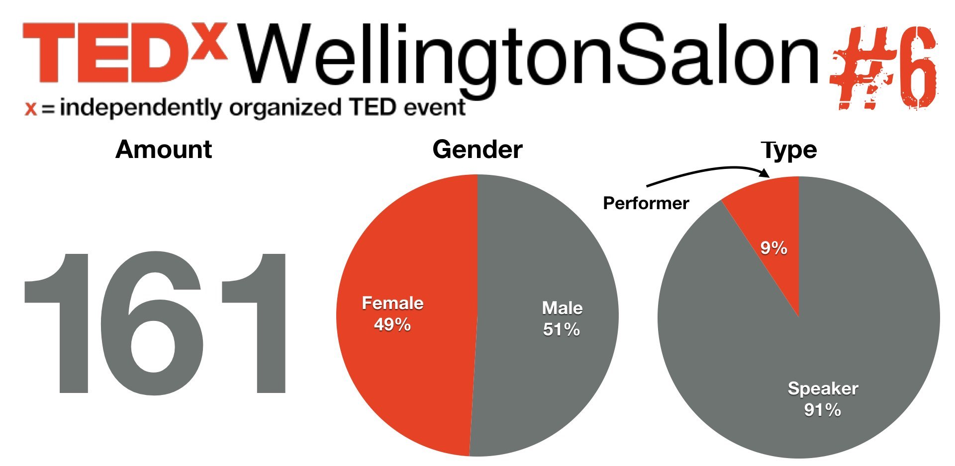 TEDxWellySalon 6 speaker : performer applications