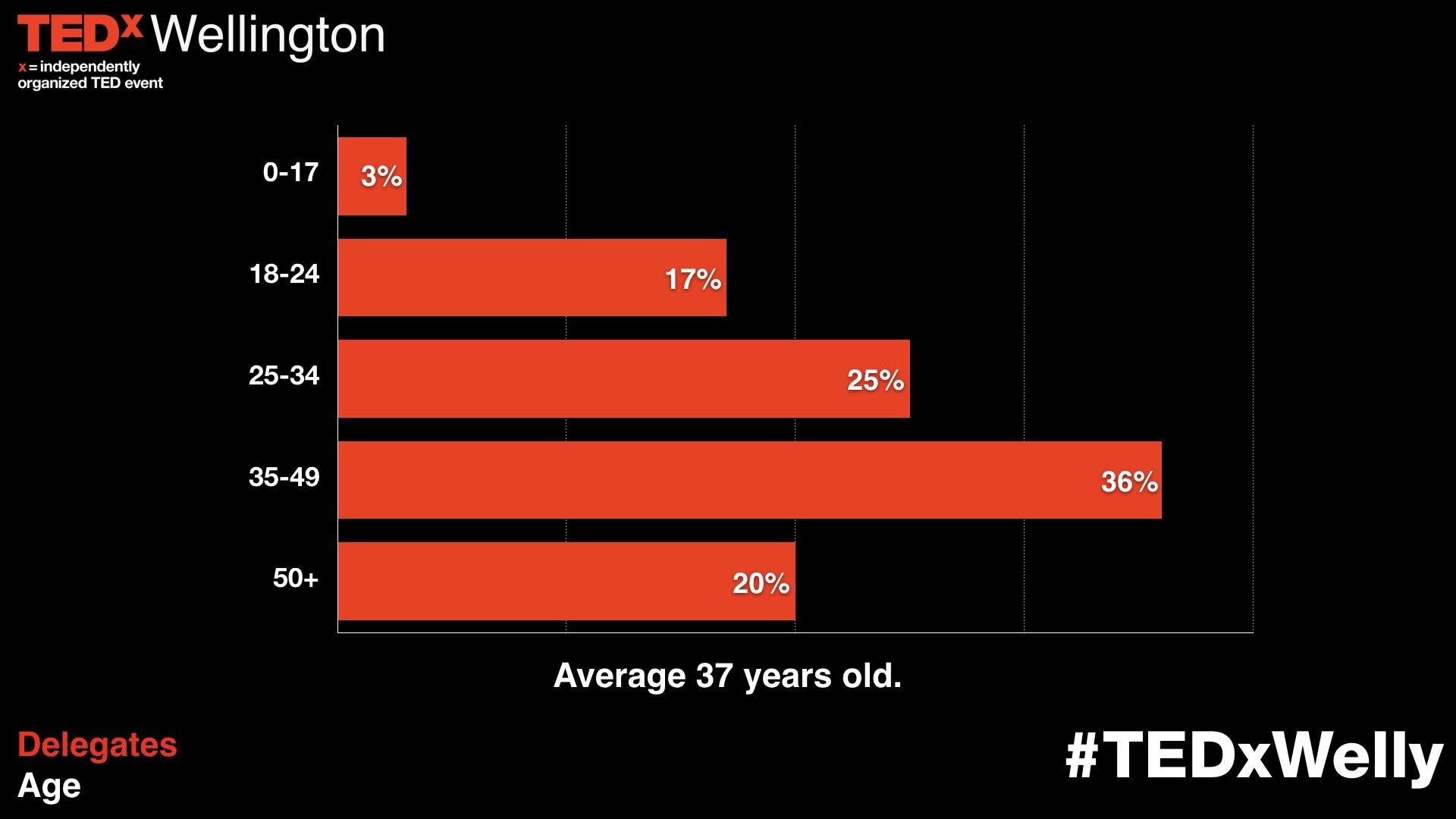 2017 TEDxWellington Age